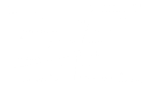 Karte Verkehrsanbindung Hotel Landgut Aschenhof